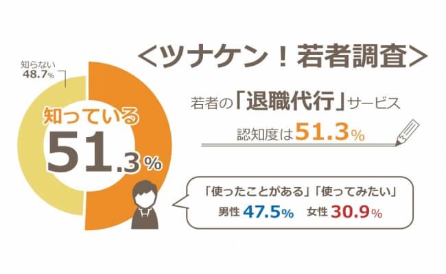 【若者の就業意向に関する調査】「退職代行」サービス認知度は51.3% そのうち「使ったことがある」「使ってみたい」男性は47.5%